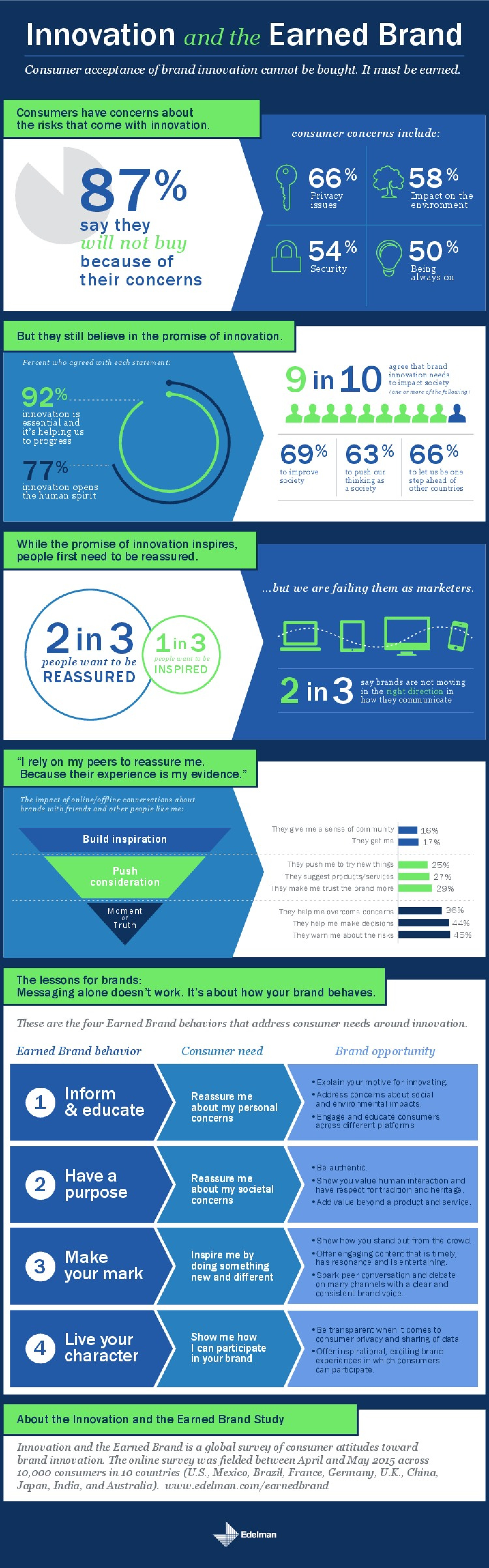 Innovation and the Earned Brand Infographic