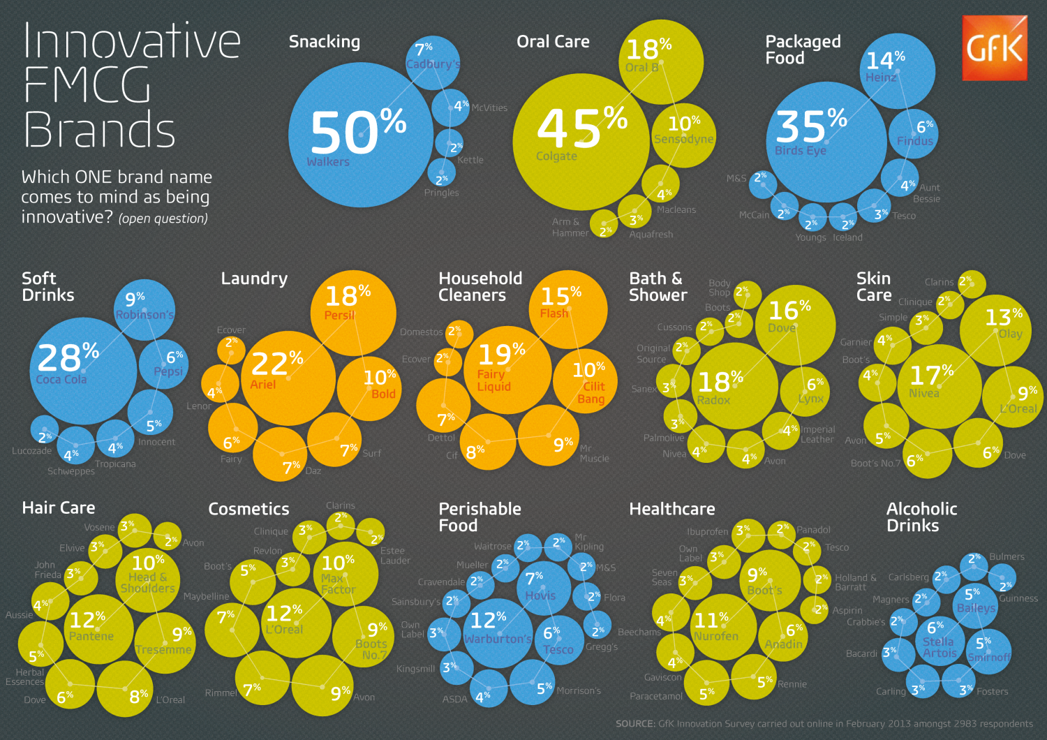 Innovation in FMCG Infographic