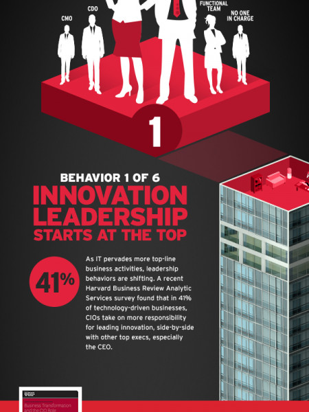 What Cios Are Doing At Companies Out-Innovating You Infographic