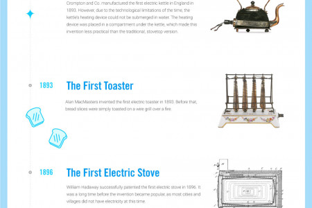 Innovations in Kitchen Appliances throughout History Infographic