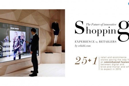 Innovative Shopping Experiences in Retail  Infographic