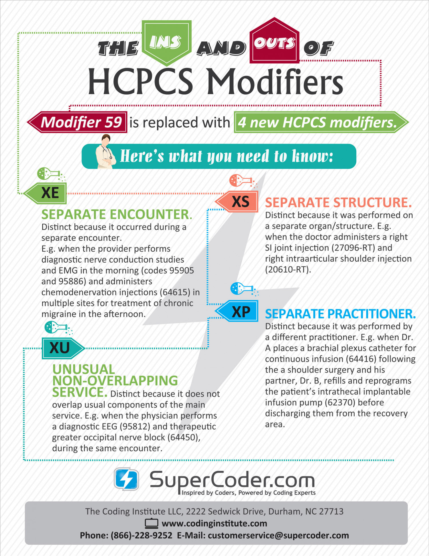 Ins outs HCPCS modifiers : CMS Infographic