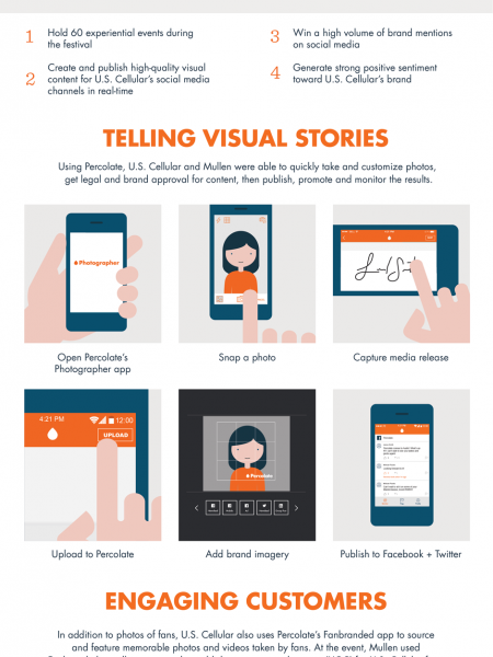 Inside a Real-Time Marketing Campaign Infographic