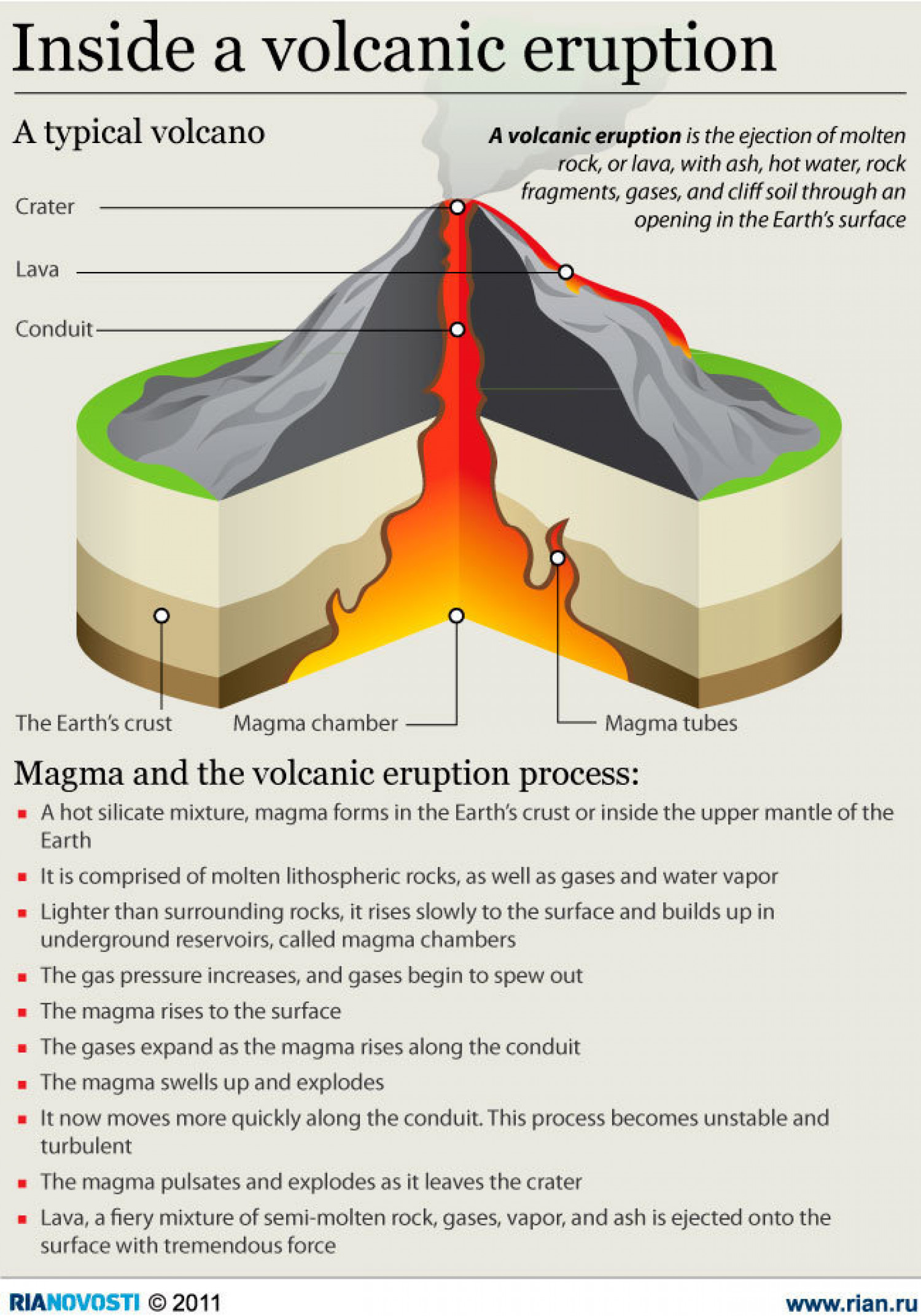 Inside A Volcanic Eruption Infographic