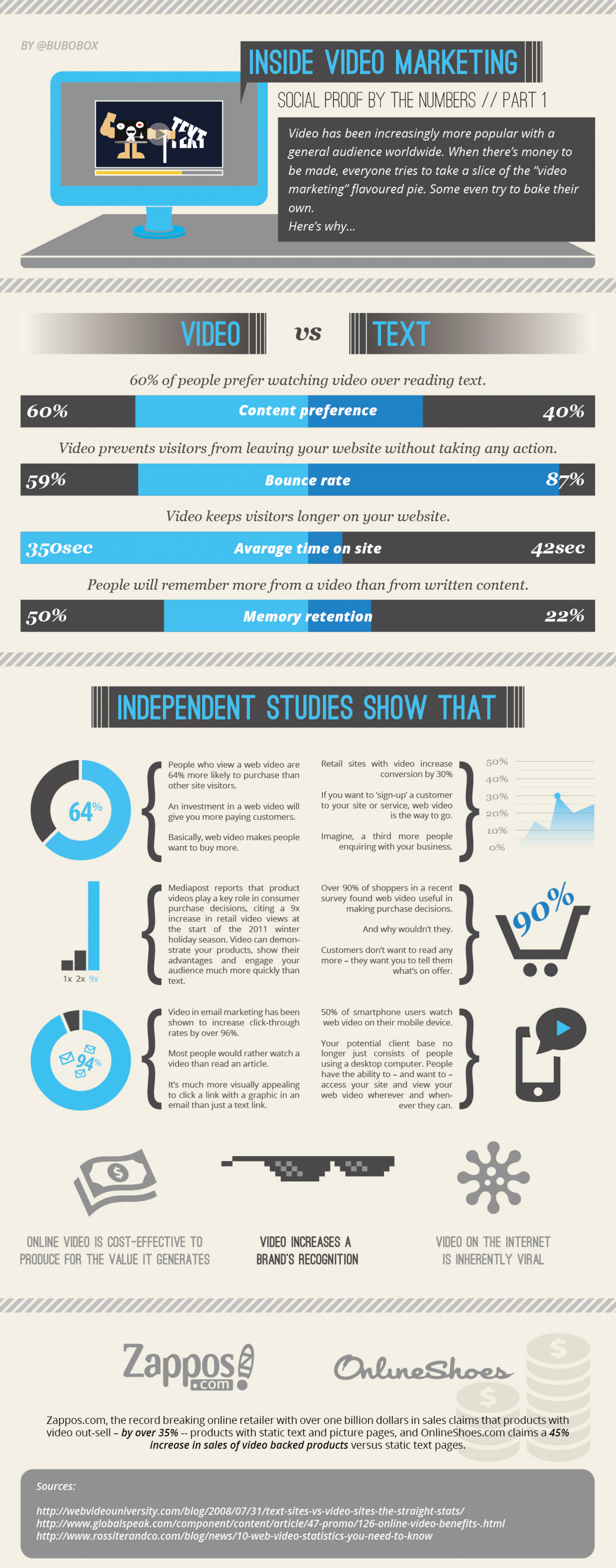 Inside Online Video Marketing Infographic