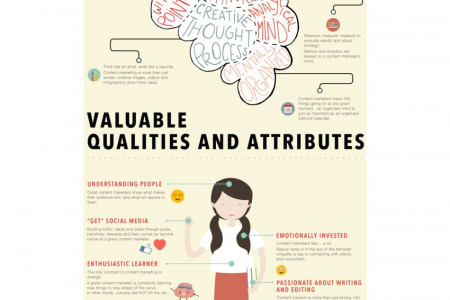Inside the Beautiful Mind of a Content Marketer Infographic