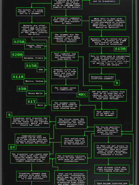 Inside the Business of Malware Infographic