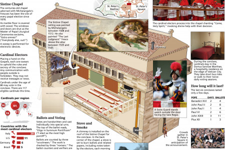 Inside the Conclave Infographic