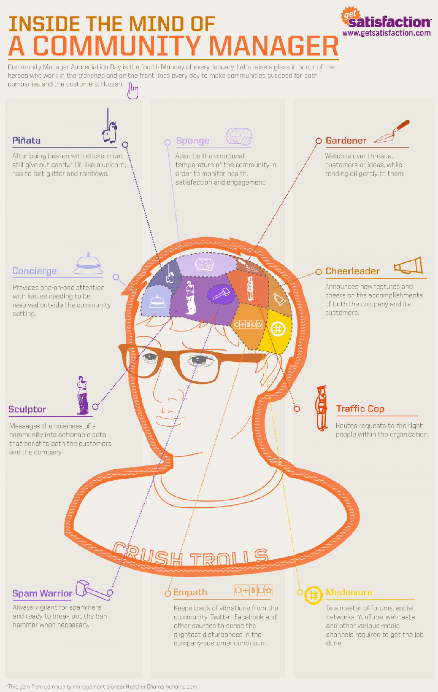 Inside the Mind of a Community Manager  Infographic