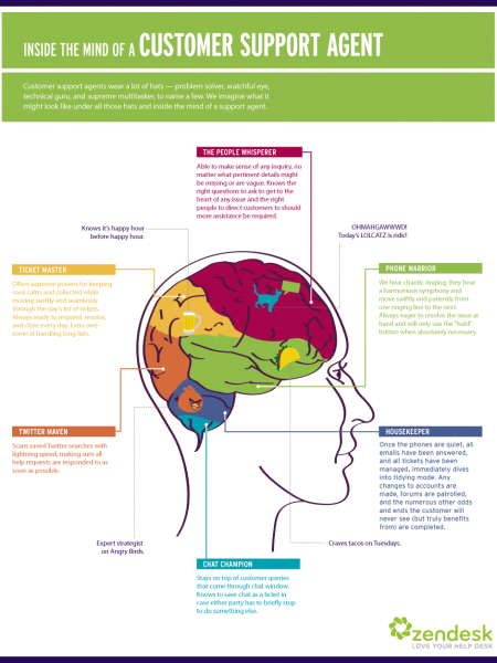 Inside the Mind of a Customer Support Agent Infographic