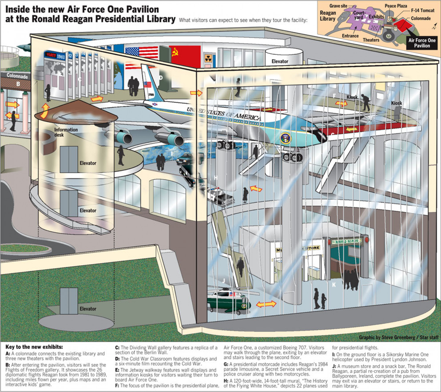 Inside the new Air Force One Pavilion at the Ronald Reagan Presidential Library Infographic