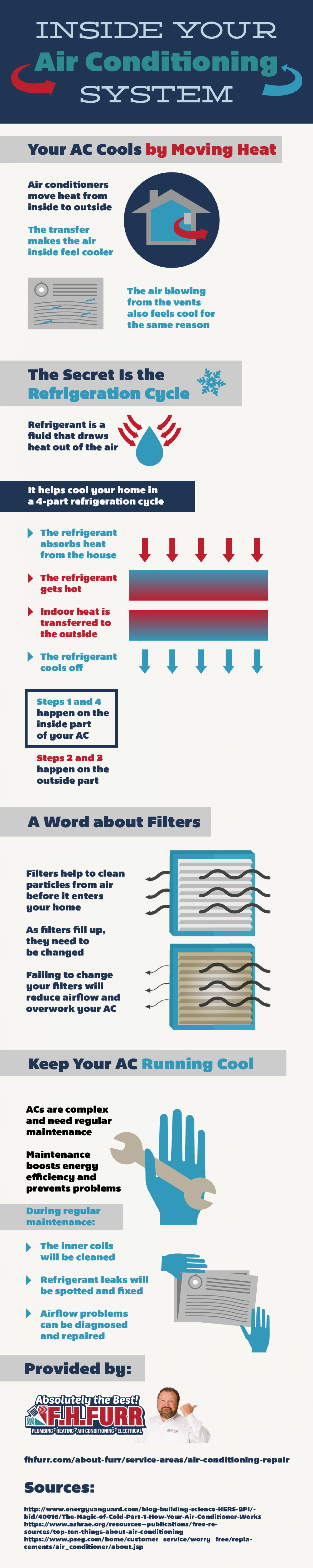 Inside Your Air Conditioning System Infographic