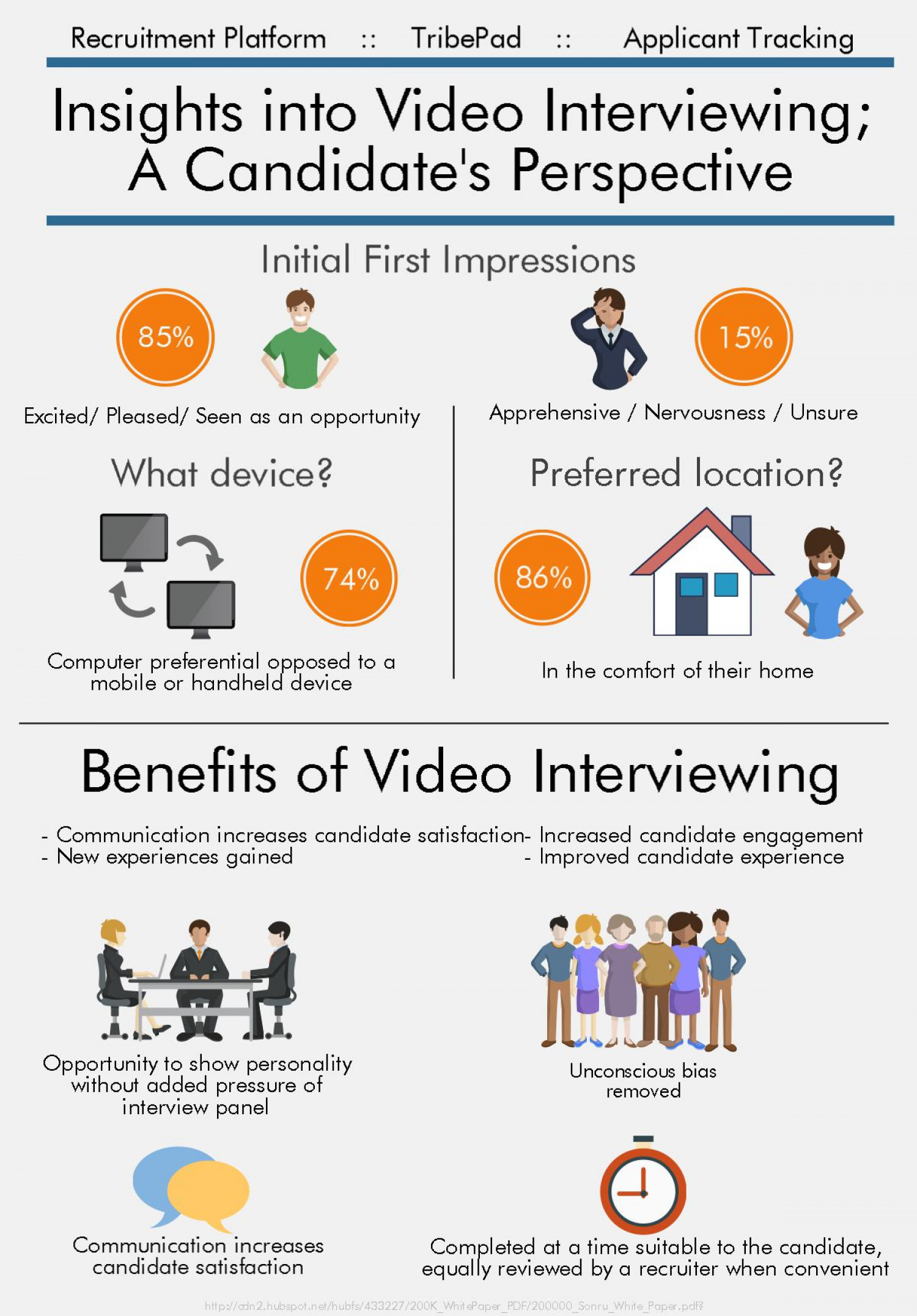 Insights into Video Interviewing - A Candidate's Perspective Infographic