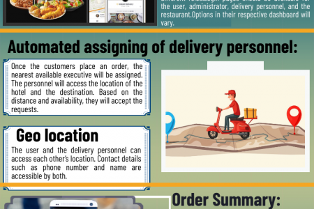 Insights on Building an Efficient UberEats Clone App Infographic
