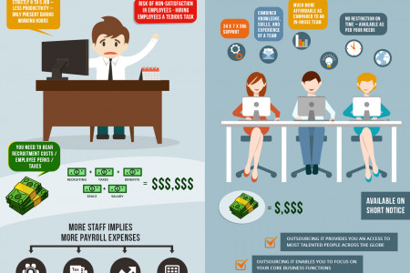 INSOURCING VERSUS OUTSOURCING IT SERVICES Infographic