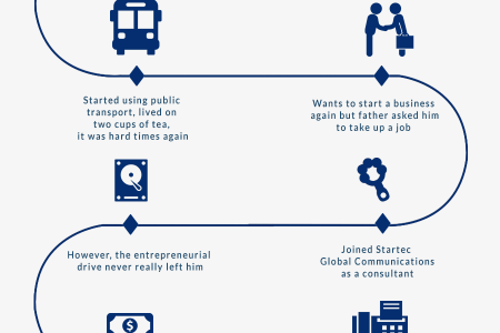 """Inspirational Journey of Paytm Founder"" Infographic"