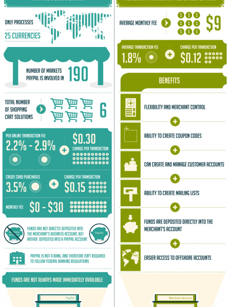 Instabill Versus Paypal Infographic