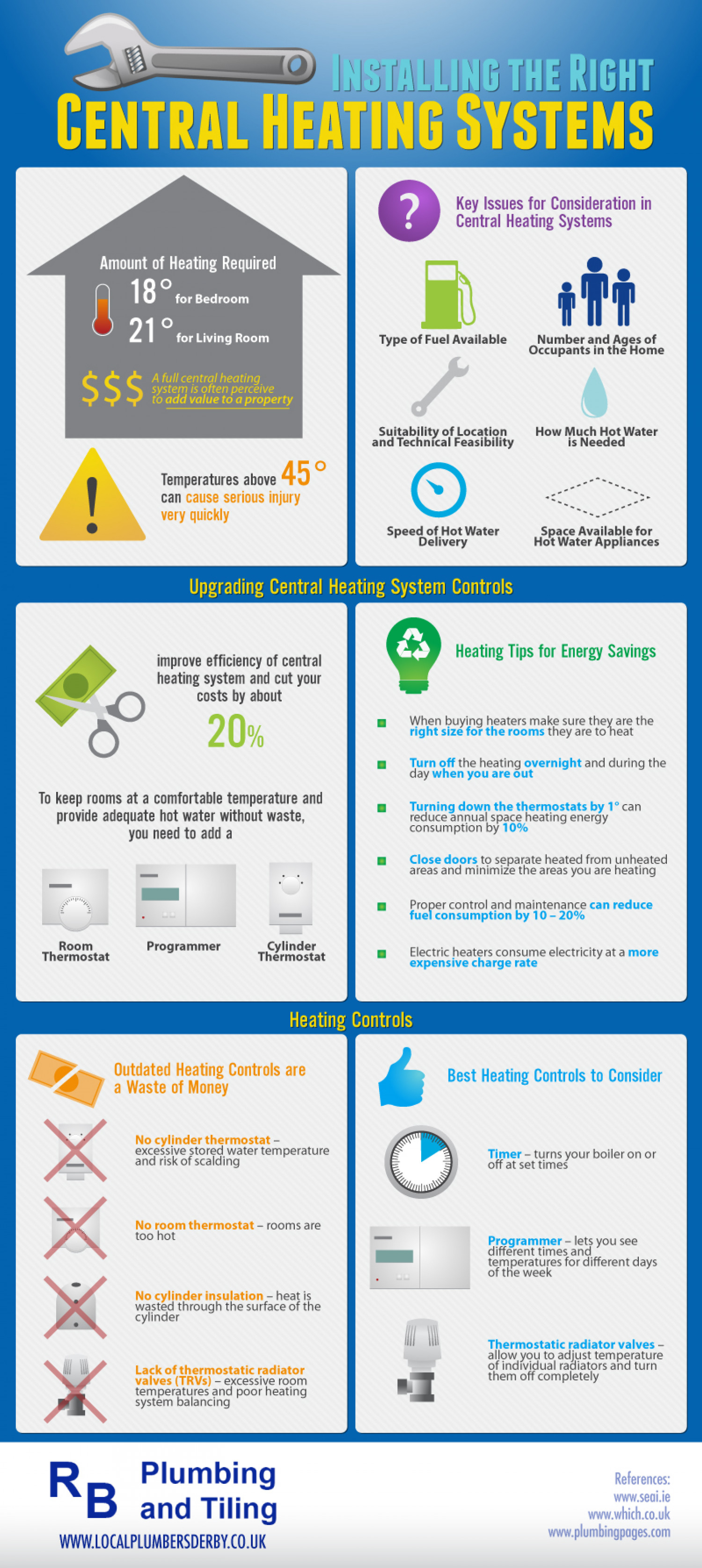 Installing The Right Central Heating Systems Infographic