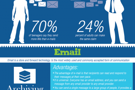 Instant Messaging vs. Email Infographic