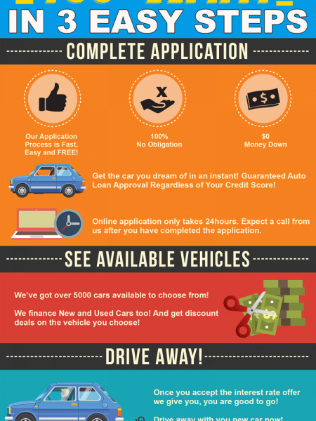 Instant Online Good & Bad Credit Car Loans Infographic