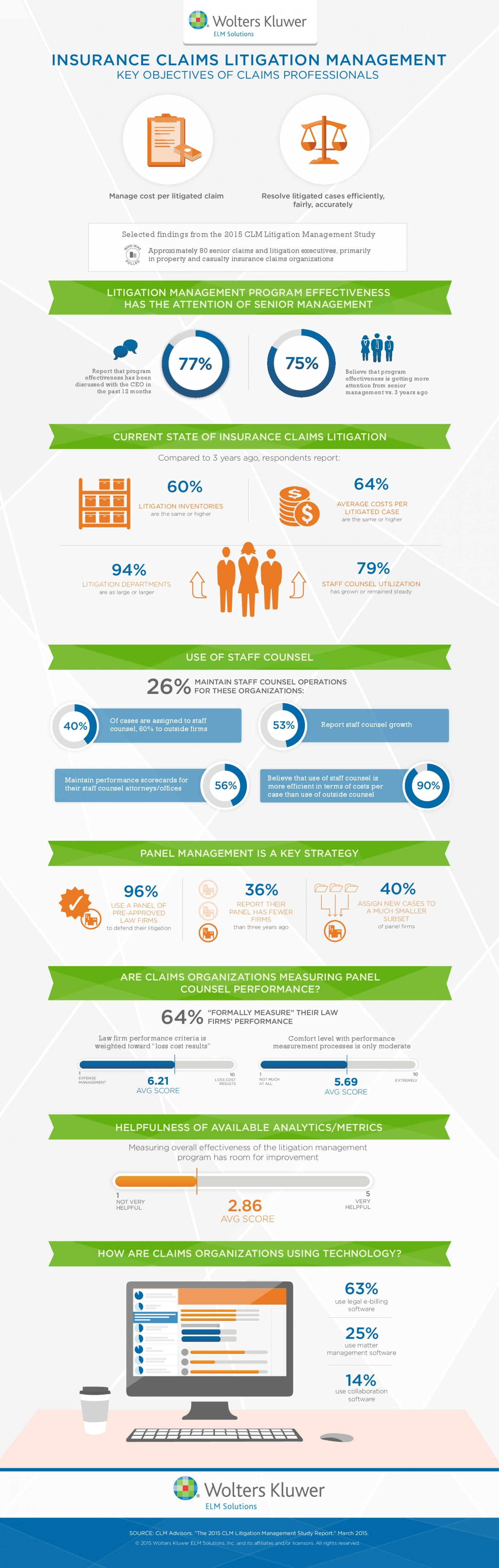 Insurance Claims and Litigation Management Infographic