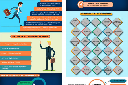 Insurance Commission Management: A New Way To Improve Your Business Performance Infographic