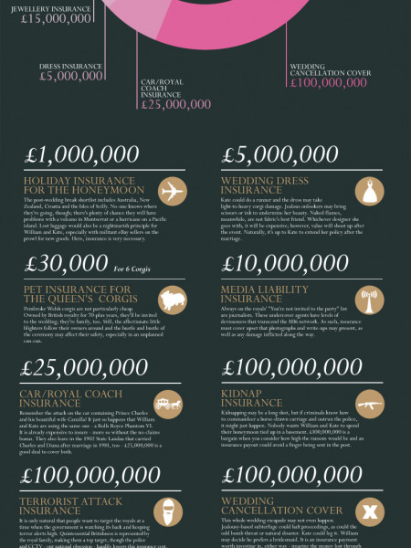 Insurance for the Royal Wedding Infographic