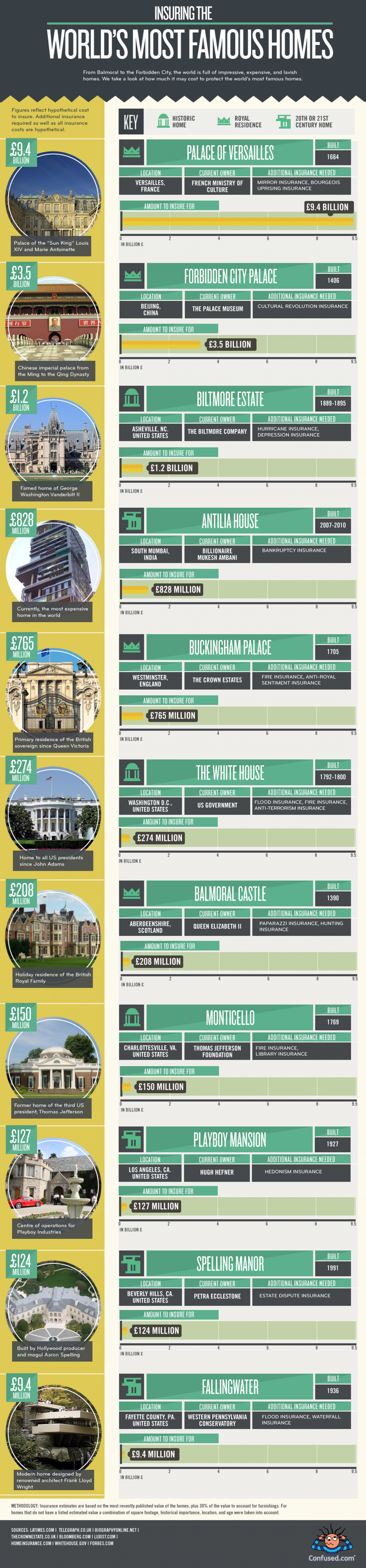 Insuring the World's Most Famous Homes Infographic