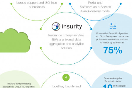 insurity and Oceanwide Merger Infographic