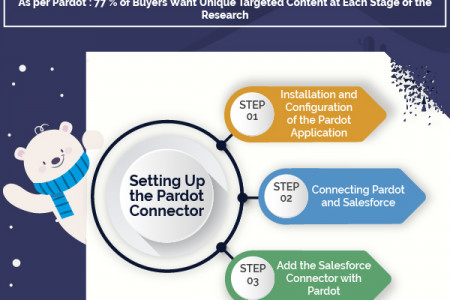 Integrate Pardot Account with Salesforce  Infographic