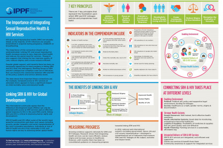 Integrating Sexual Reproductive Health & HIV Services Infographic