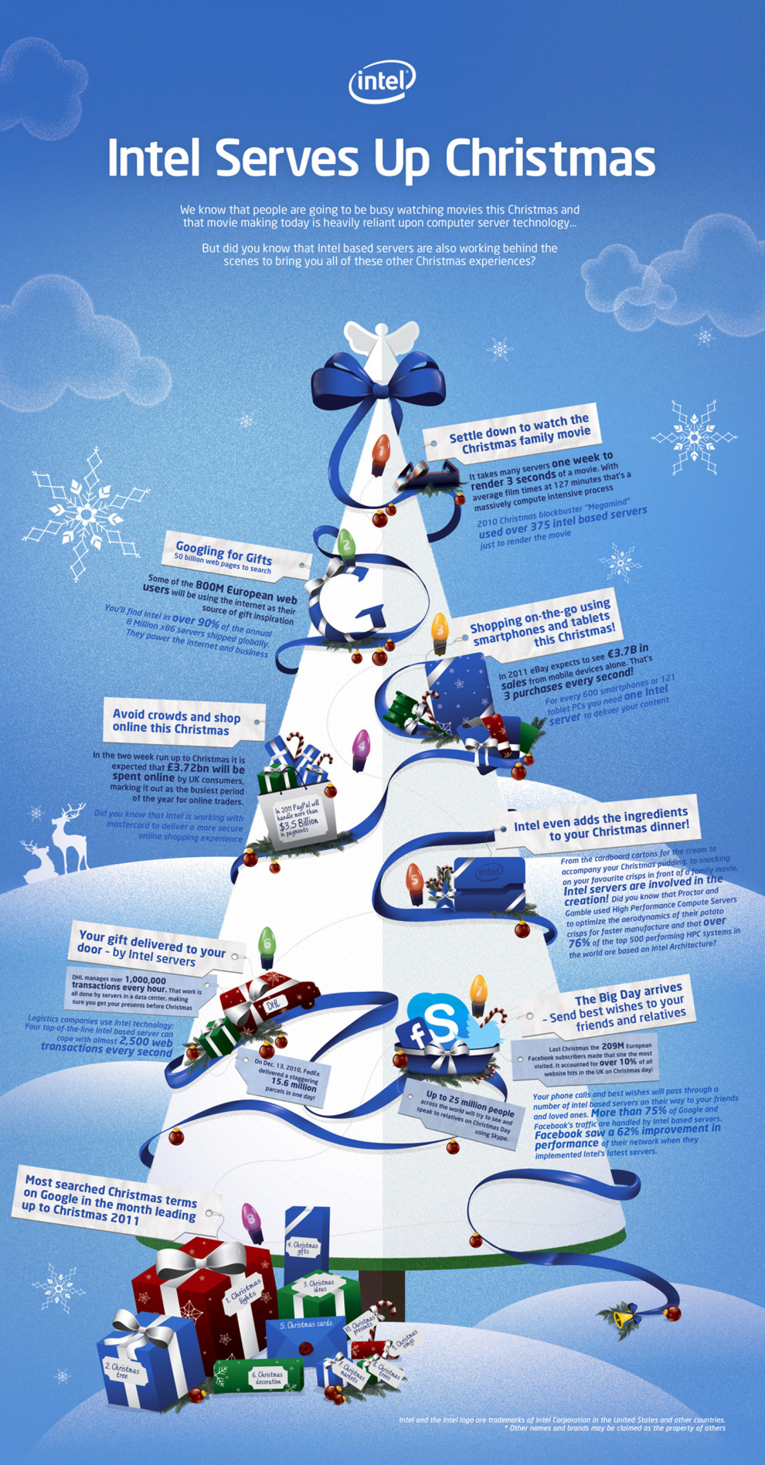 Intel Serves Up Christmas  Infographic