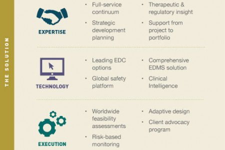 Intelligent Clinical Development - ICD+ Platform Infographic