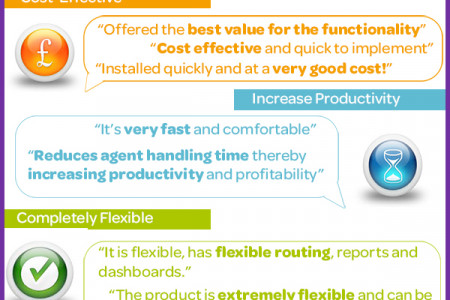 intelligentContact Voted Number 1 Contact Centre Technology 2014 Infographic