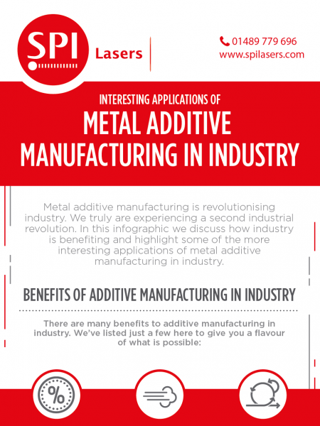 Interesting Applications of Metal Additive Manufacturing in Industry  Infographic