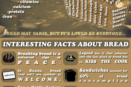 Interesting Bread Infographic