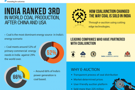 Interesting Coal Stats Infographic