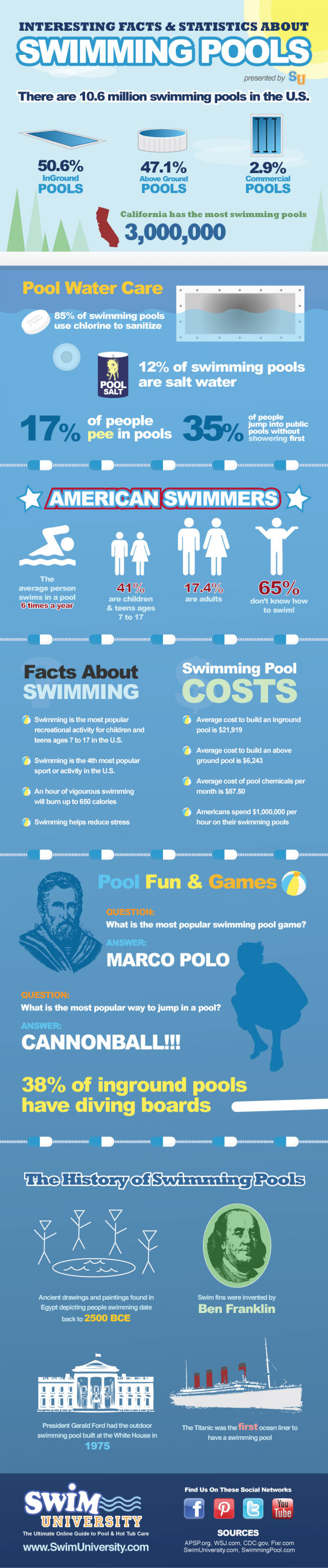 Interesting Facts Statistics About Swimming Pools Infographic