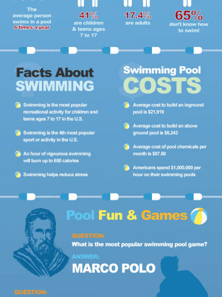 The Abc 39 S Of Swimming Pool Safety