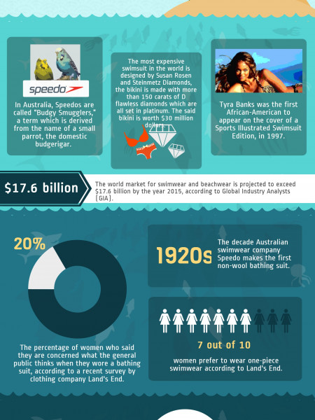 Interesting Facts About Swimwears Infographic