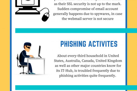Interesting Facts About Computer Virus Infographic