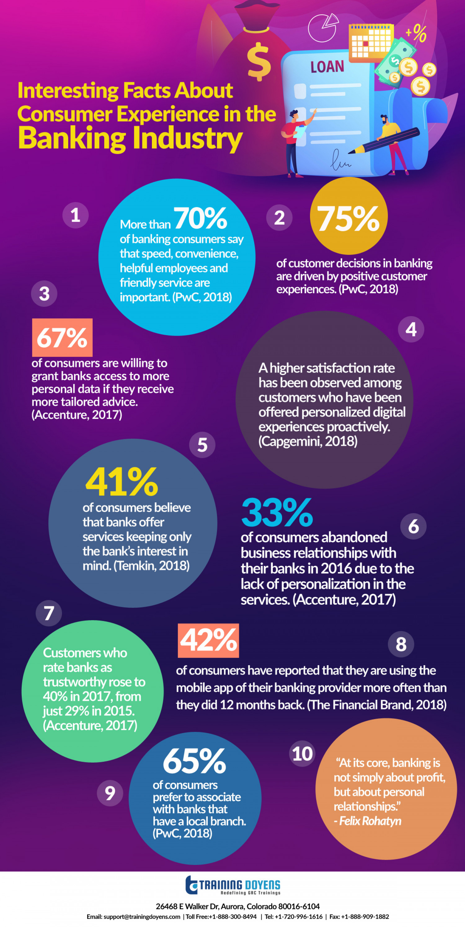 Interesting Facts About Consumer Experience in the Banking Industry Infographic