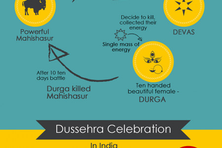 Interesting facts about Dussehra Infographic
