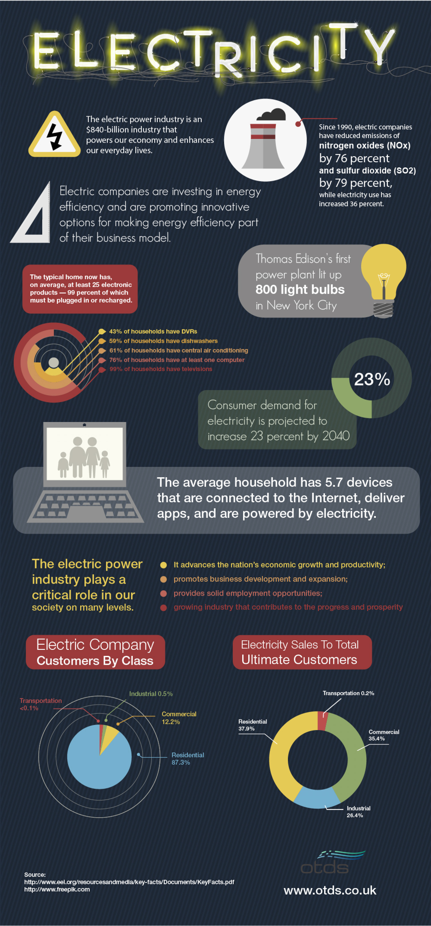 Interesting Facts About Electric Power Industry - Infographic Infographic