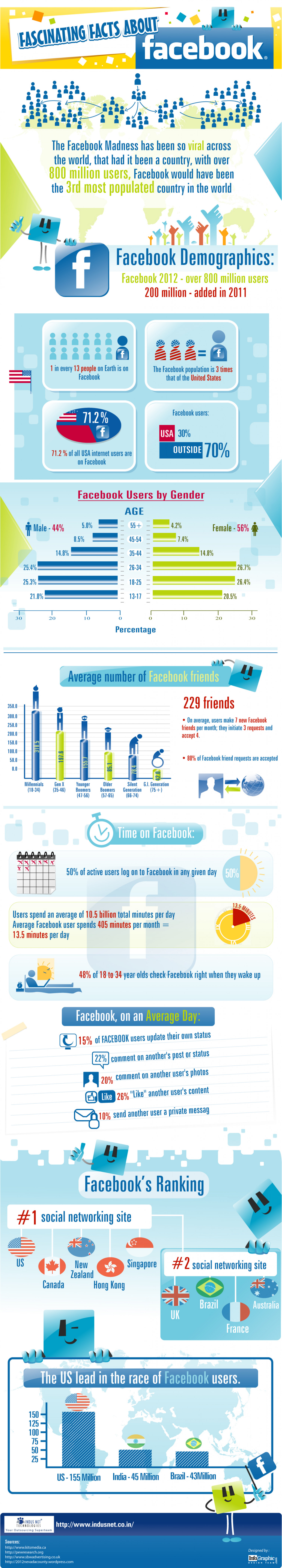 Interesting Facts about Facebook Infographic