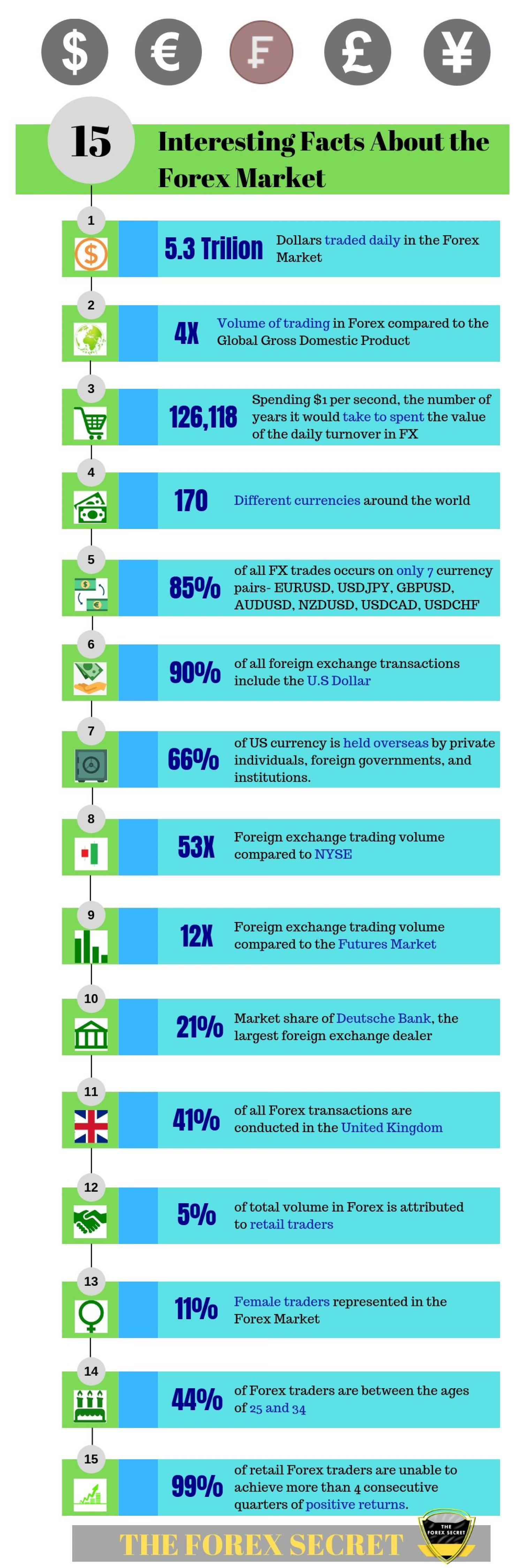 Interesting Facts About Forex Market Infographic