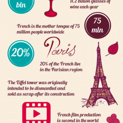 interesting facts about france | Visual.ly