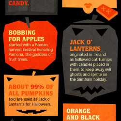 Interesting Facts About Halloween | Visual.ly