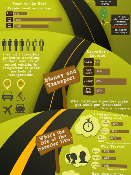 Interesting Facts About Life on the Road Infographic