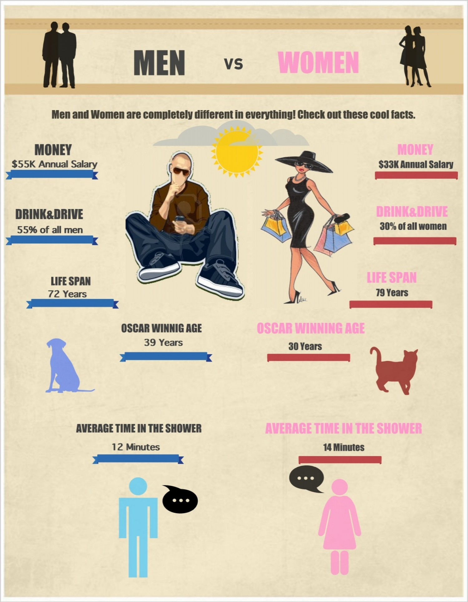 Interesting Facts About MEN vs. WOMEN | Visual.ly